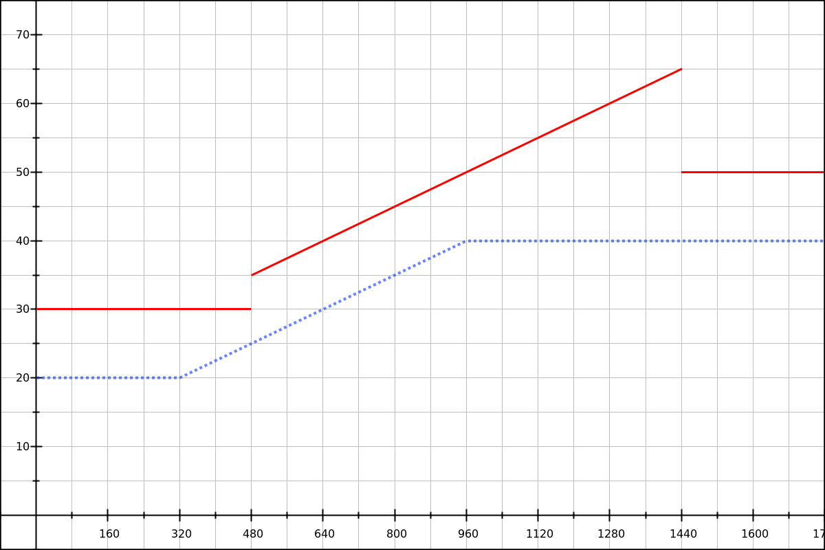 Graph showing 3 disjointed lines