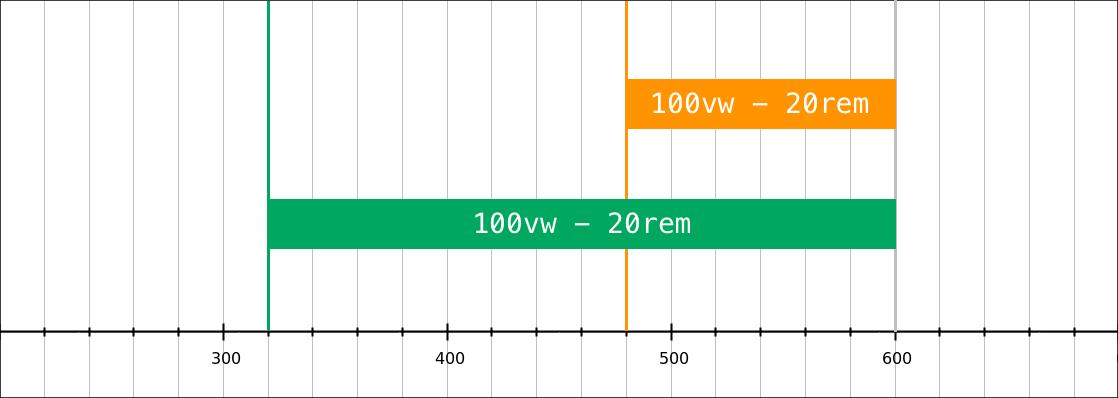 Representation of the width in pixels of 100vw - 20rem