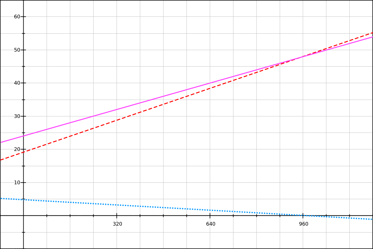 Graph with 3 linear functions