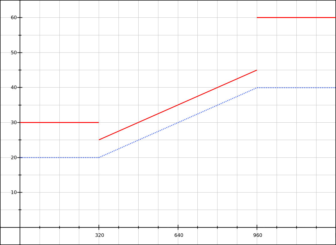 Graph showing disconnected lines