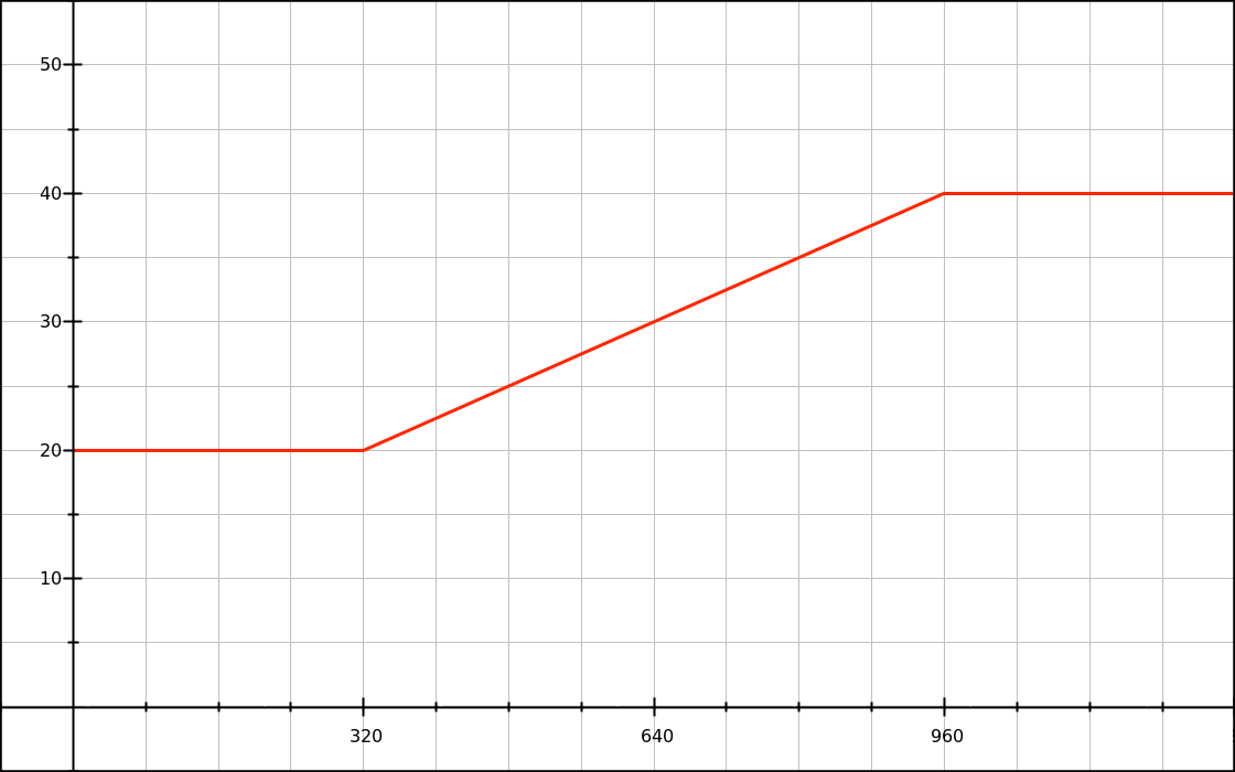 Graph of a font-size lock