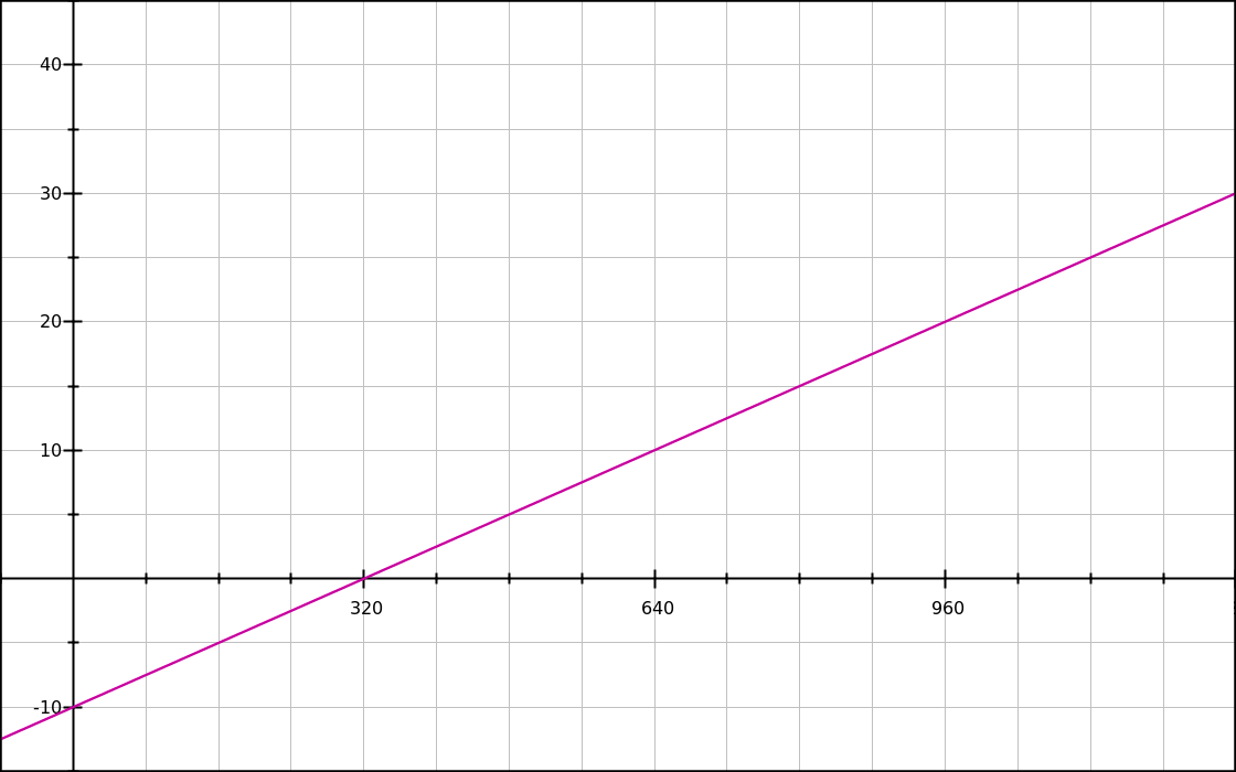 Graph of the y′ = 0.025x - 10 function