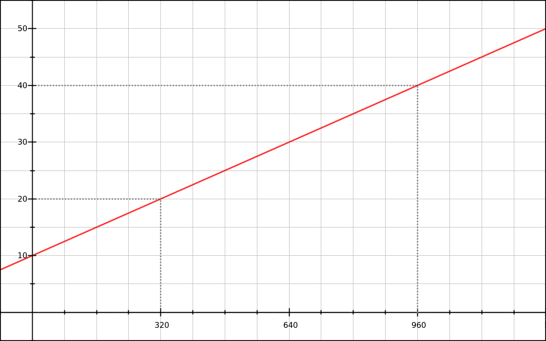 Graph of the linear font-size