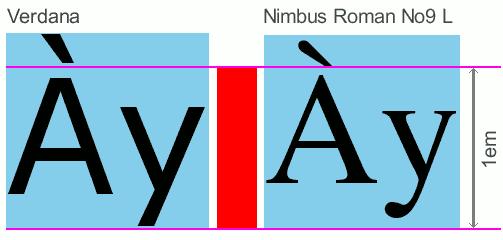Schéma représentant la hauteur