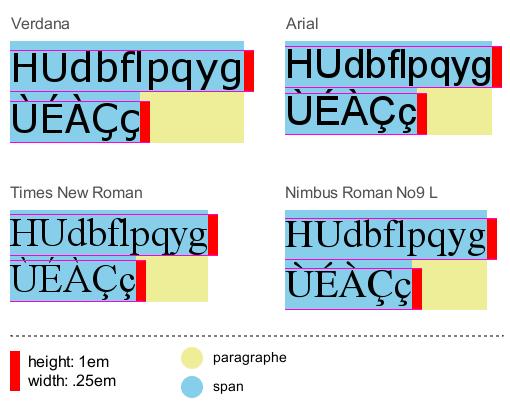 Comparaison de la hauteur de ligne de différentes fontes, à corps égal