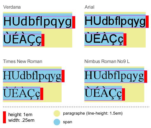Hauteurs de ligne égalisées avec la propriété CSS line-height