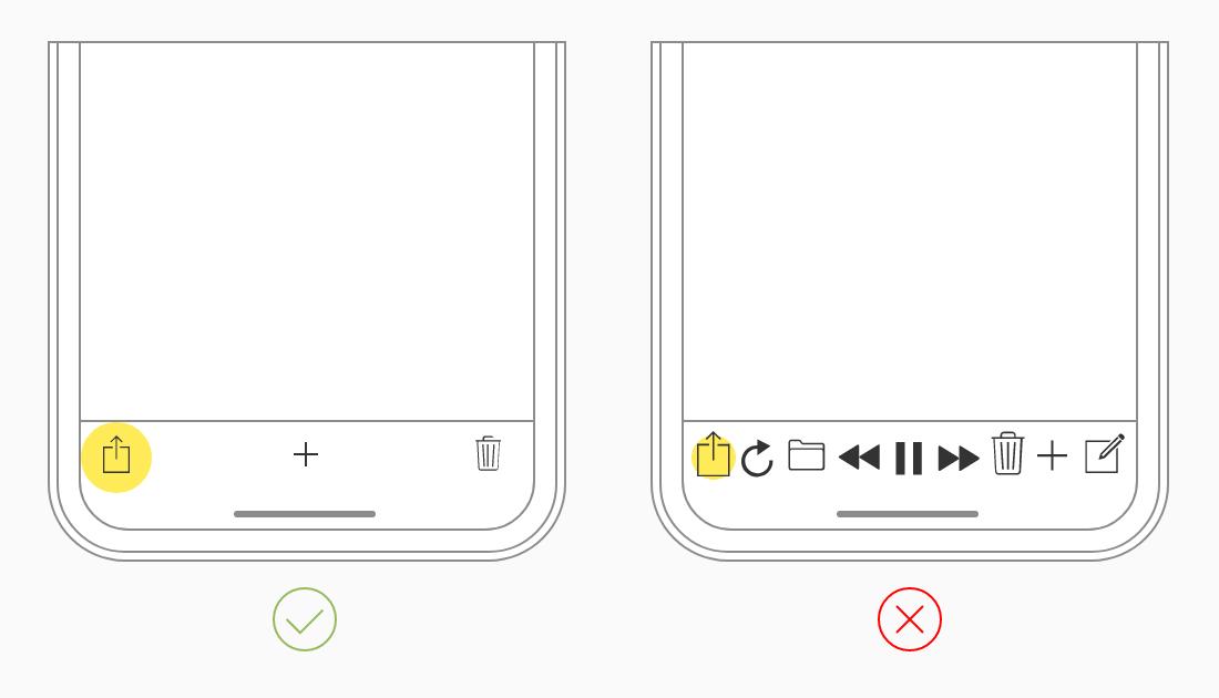 Schéma représentant une barre d'outils d'application mobile avec trois boutons larges et espacés, et un contre-exemple avec 9 boutons plus petits et serrés