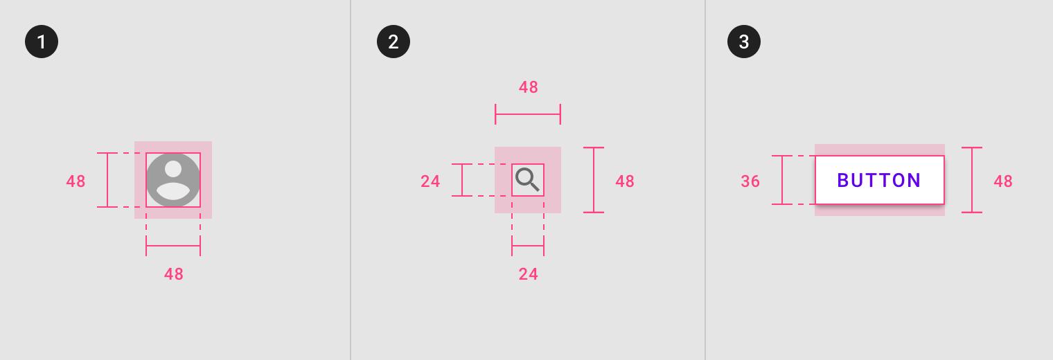 Schéma représentant deux icones-bouton et un bouton textuel. Dans les trois cas la zone cliquable dessinée en surimpression est plus large que l'icone ou que la bordure du bouton.